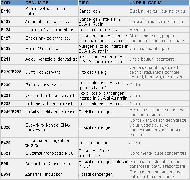 tabel aditivi alimentari