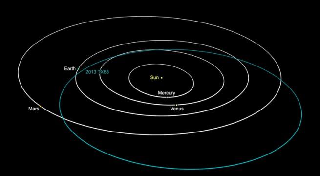 asteroid TX68