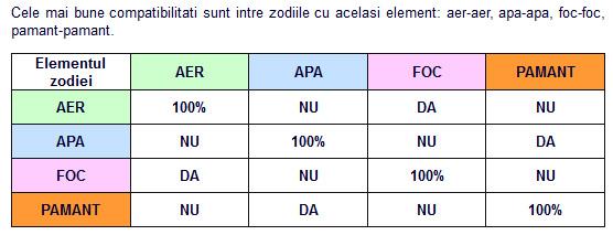Compatibilitati elemente zodiacale