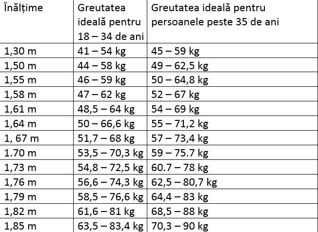 Tabel greutate functie de varsta