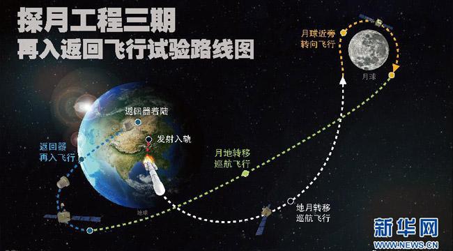 China va lansa o nouă sondă spaţială pe Lună